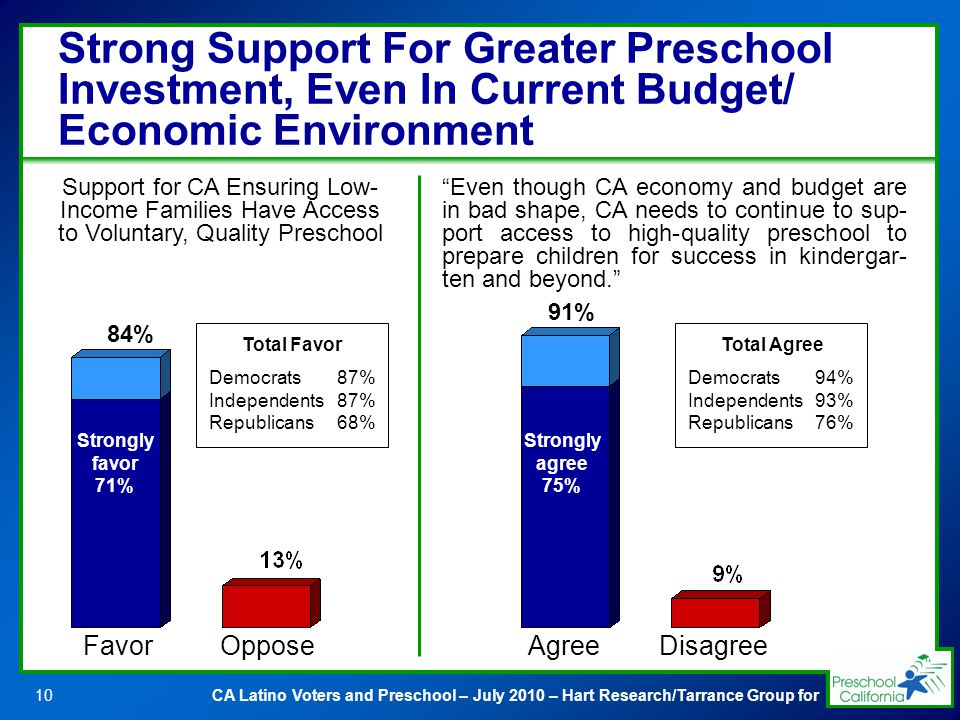 CA Latino Voters and Preschool – July 2010 – Hart Research/Tarrance Group for10 Strong Support For Greater Preschool Investment, Even In Current Budget/ Economic Environment Support for CA Ensuring Low- Income Families Have Access to Voluntary, Quality Preschool Strongly favor 71% 84% Even though CA economy and budget are in bad shape, CA needs to continue to sup- port access to high-quality preschool to prepare children for success in kindergar- ten and beyond.