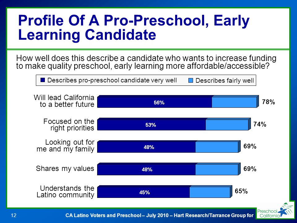 CA Latino Voters and Preschool – July 2010 – Hart Research/Tarrance Group for12 Will lead California to a better future Focused on the right priorities Looking out for me and my family Shares my values Understands the Latino community Profile Of A Pro-Preschool, Early Learning Candidate How well does this describe a candidate who wants to increase funding to make quality preschool, early learning more affordable/accessible.