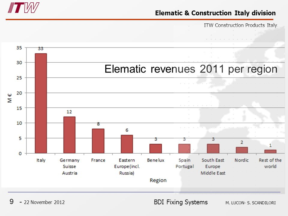 9 - 22 November 2012 Elematic & Construction Italy division ITW Construction Products Italy BDI Fixing Systems M. LUCON- S. SCANDILORI Elematic revenu