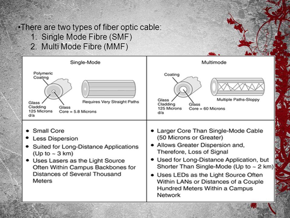 There are two types of fiber optic cable: 1.Single Mode Fibre (SMF) 2.Multi Mode Fibre (MMF)