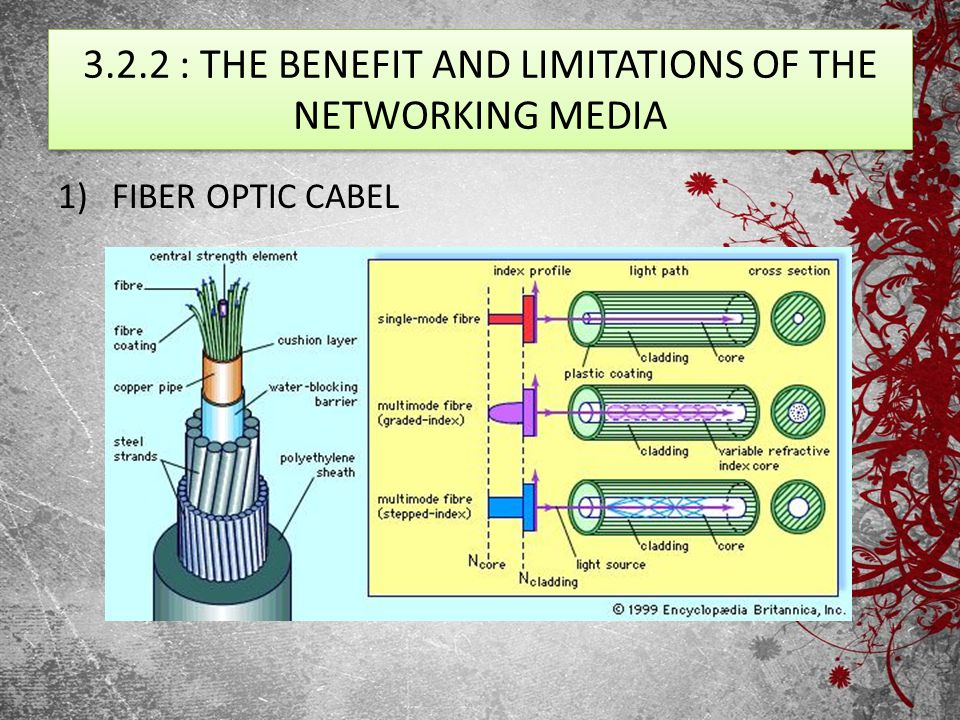 3.2.2 : THE BENEFIT AND LIMITATIONS OF THE NETWORKING MEDIA 1)FIBER OPTIC CABEL