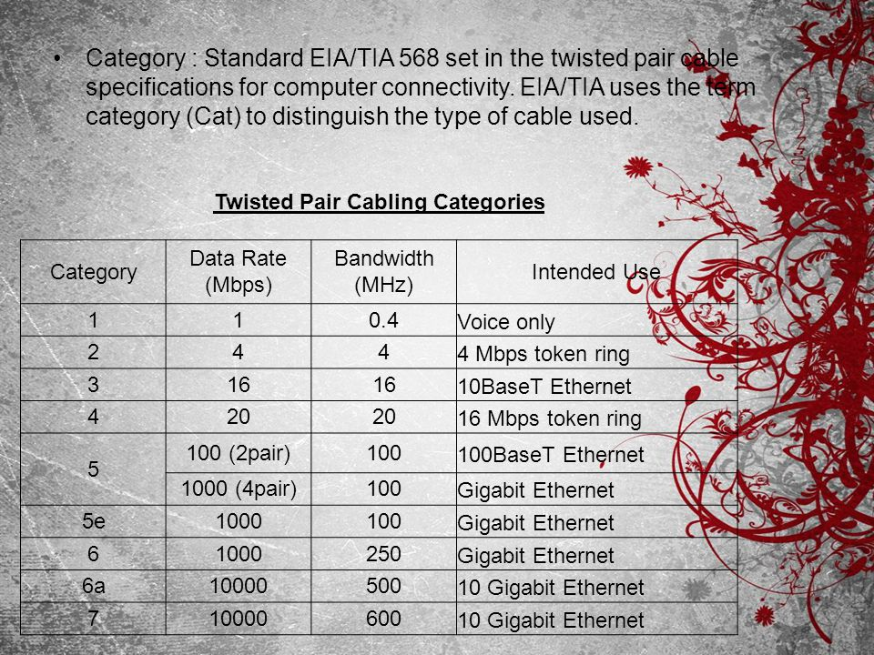Category : Standard EIA/TIA 568 set in the twisted pair cable specifications for computer connectivity. EIA/TIA uses the term category (Cat) to distin