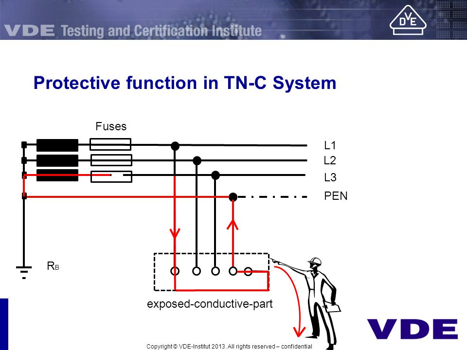 Protective function in TN-C System L1 L2 PEN L3 Fuses RBRB exposed-conductive-part Copyright © VDE-Institut 2013. All rights reserved – confidential