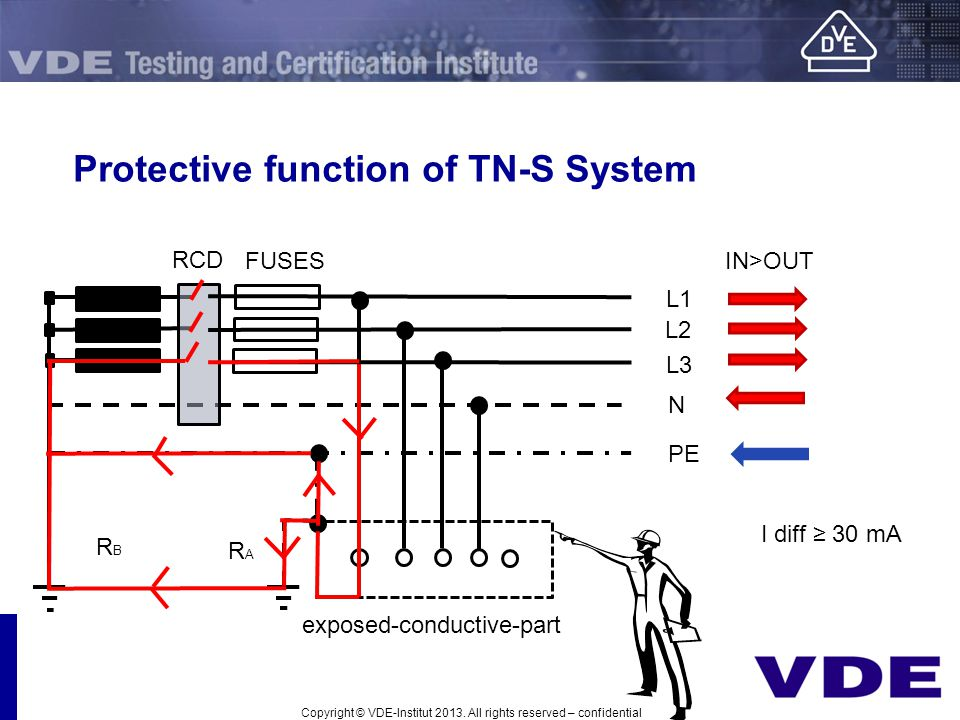 Protective function of TN-S System L1 L2 PE L3 N RCD FUSESIN>OUT RBRB RARA exposed-conductive-part I diff 30 mA Copyright © VDE-Institut 2013. All rig