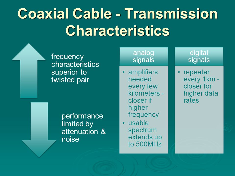 Coaxial Cable - Transmission Characteristics frequency characteristics superior to twisted pair performance limited by attenuation & noise analog sign