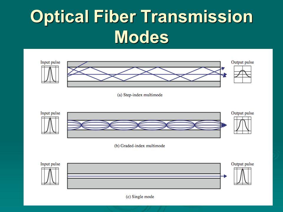 Optical Fiber Transmission Modes