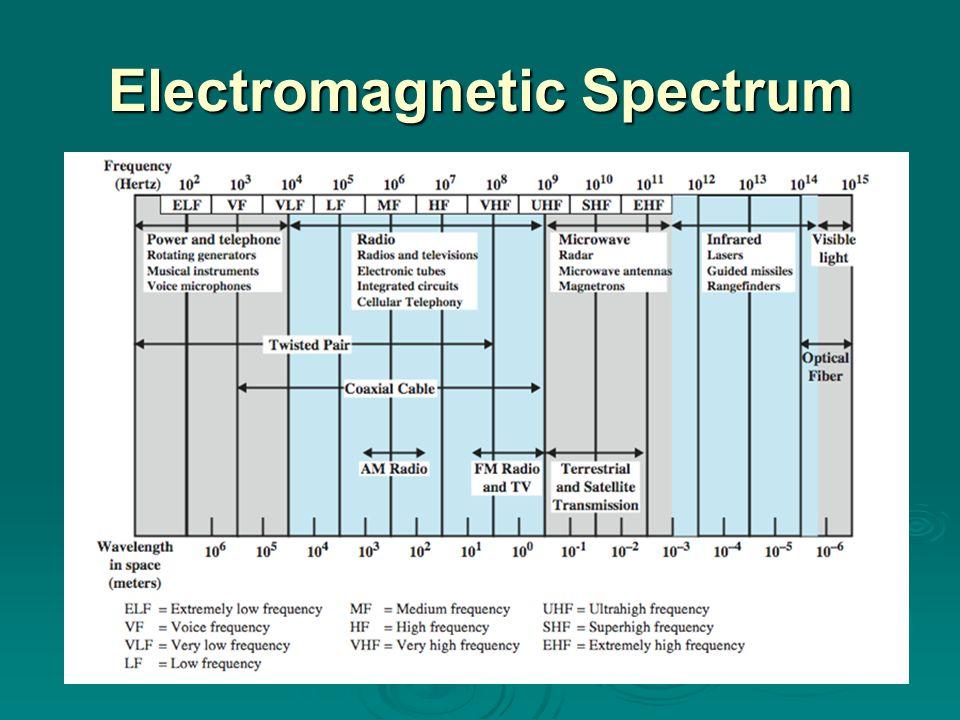 Optical Fiber Optical fiber is a thin flexible medium capable of guiding an optical ray.