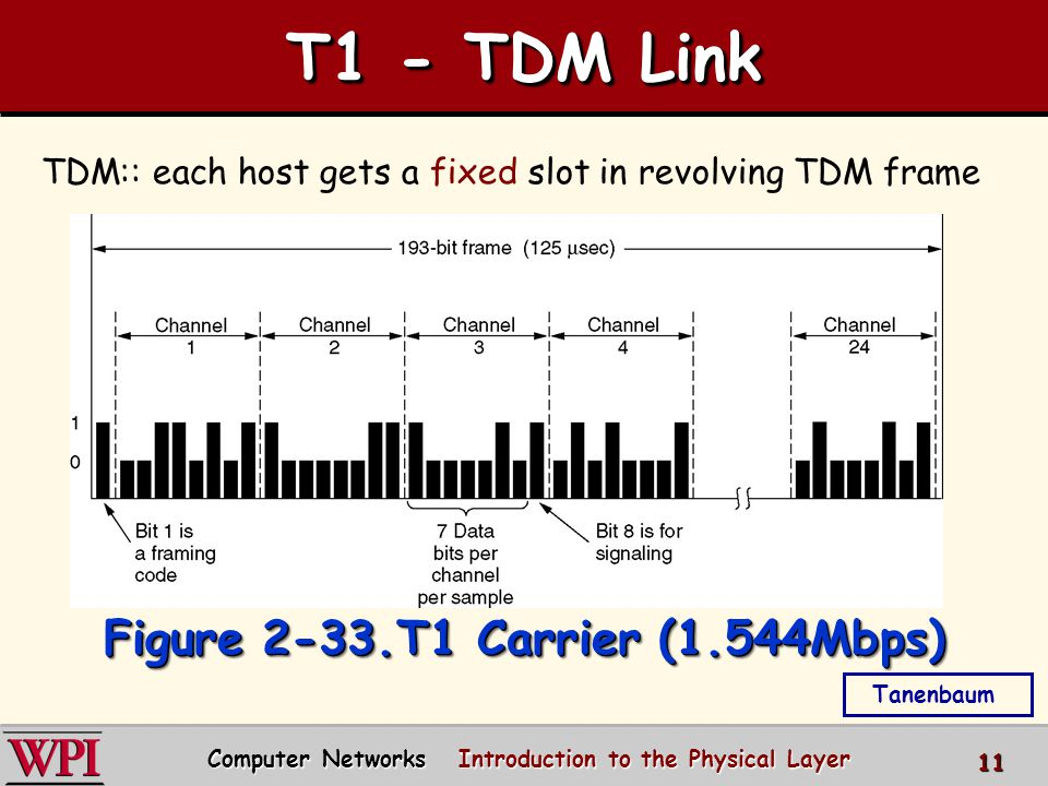 Computer Networks Introduction to the Physical Layer 11 T1 - TDM Link TDM: each host gets same slot in revolving TDM frame Figure 2-33.T1 Carrier (1.5