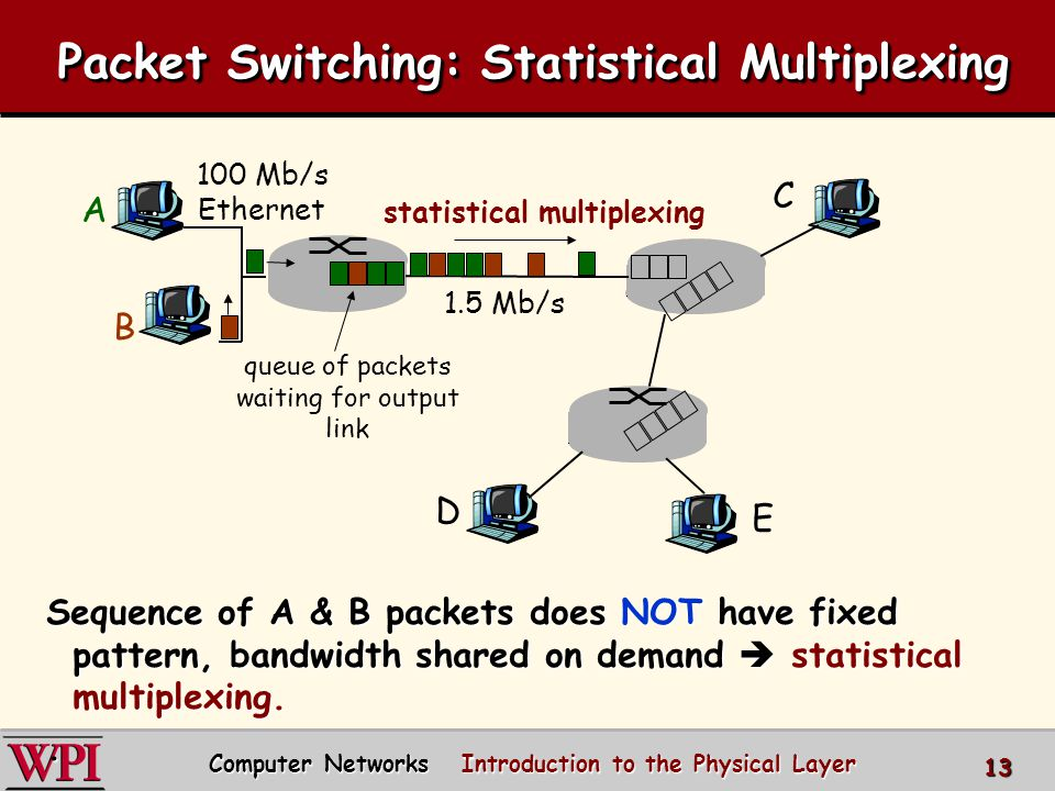 Packet Switching: Statistical Multiplexing Sequence of A & B packets does NOT have fixed pattern, bandwidth shared on demand statistical multiplexing.