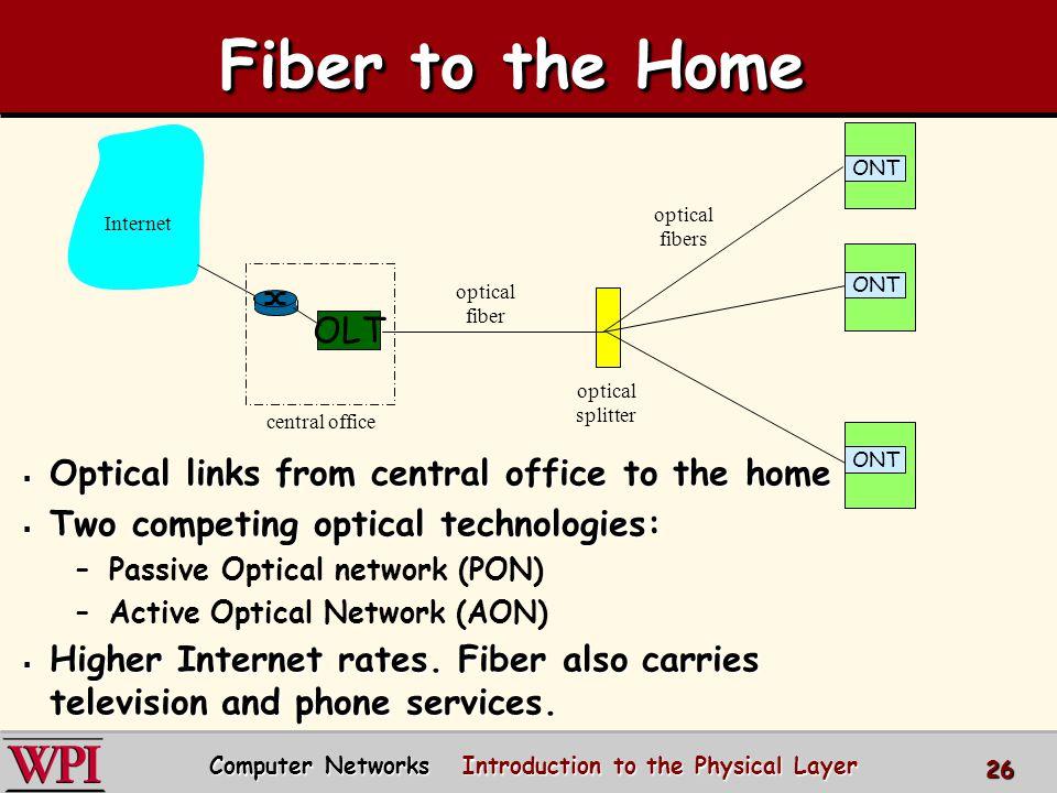 OLT central office optical splitter ONT optical fiber optical fibers Internet Fiber to the Home Optical links from central office to the home Optical
