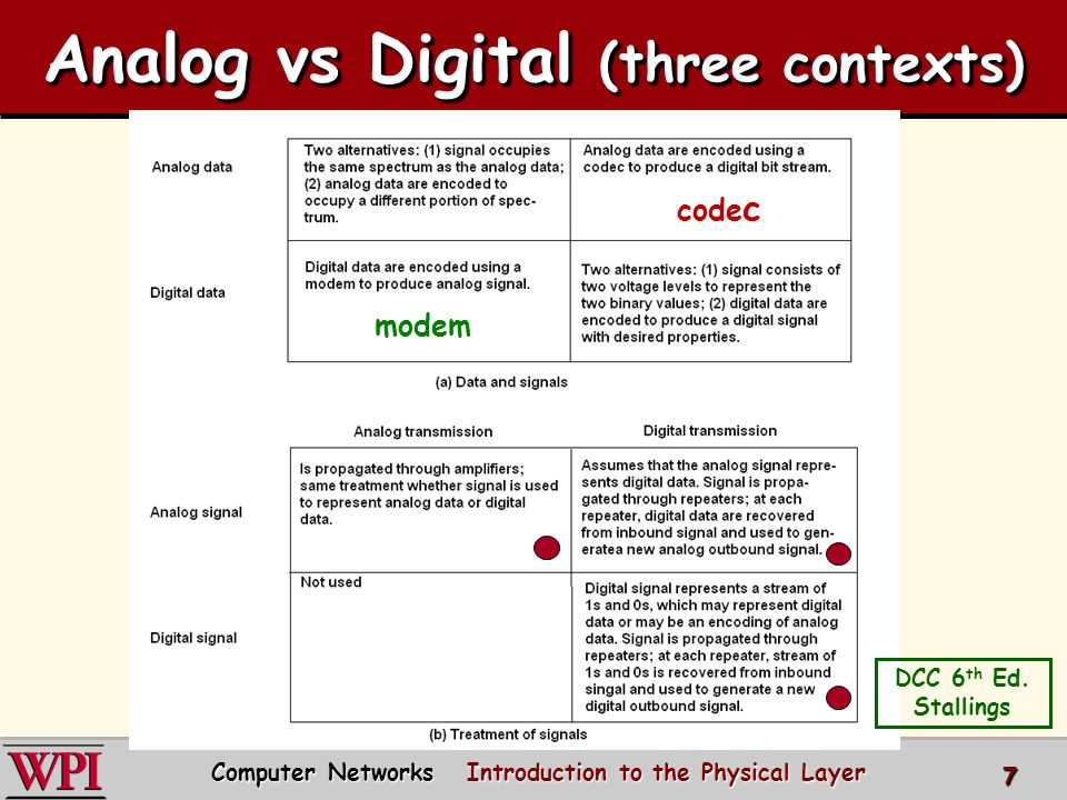 Analog vs Digital (three contexts) Computer Networks Introduction to the Physical Layer 7 DCC 6 th Ed. Stallings modem code c