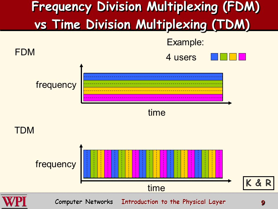 Frequency Division Multiplexing (FDM) vs Time Division Multiplexing (TDM) Frequency Division Multiplexing (FDM) vs Time Division Multiplexing (TDM) FD