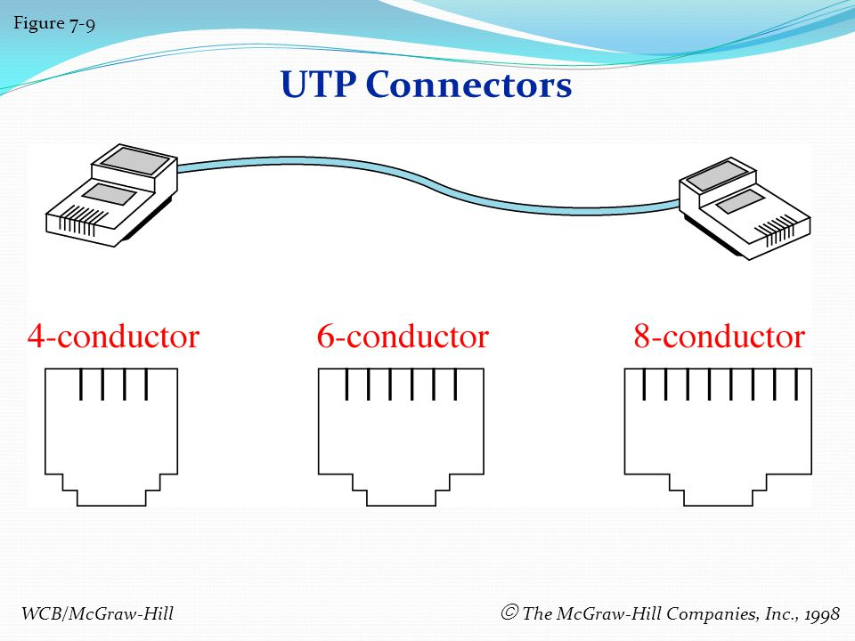 UTP Connectors Figure 7-9 WCB/McGraw-Hill The McGraw-Hill Companies, Inc., 1998