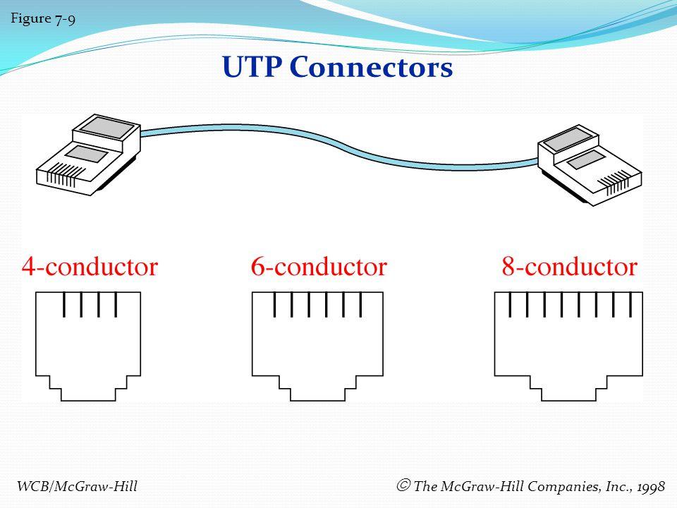 UTP Connectors Figure 7-9 WCB/McGraw-Hill The McGraw-Hill Companies, Inc., 1998