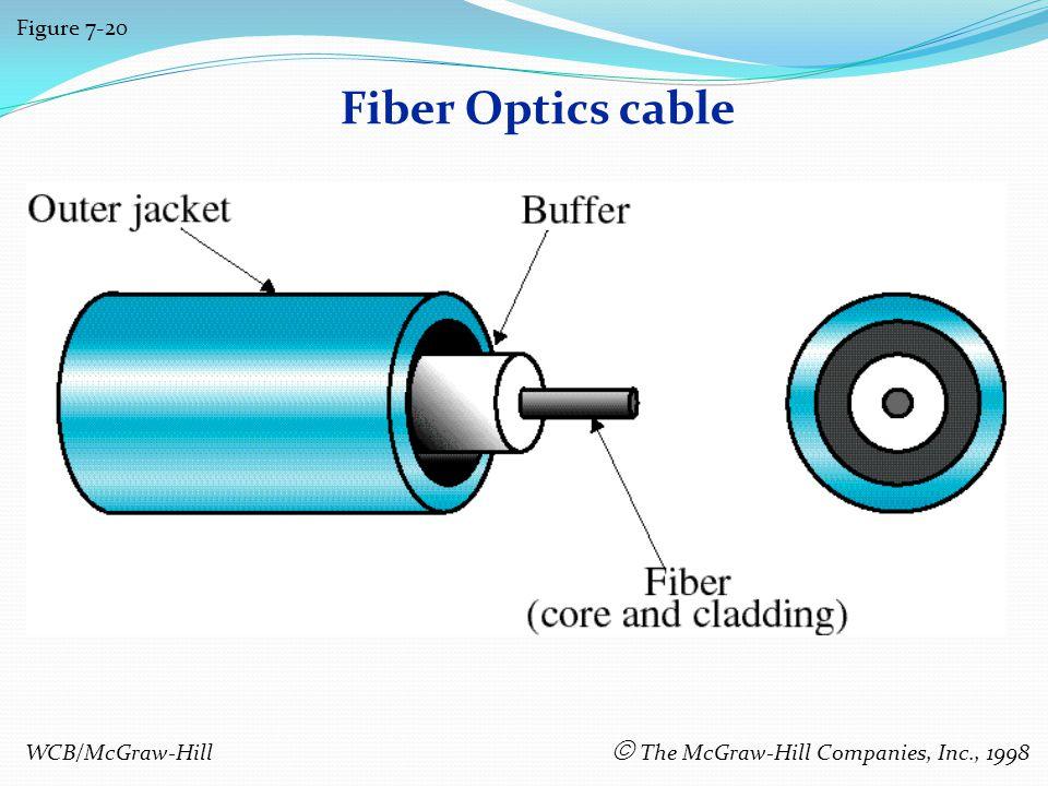 Fiber Optics cable Figure 7-20 WCB/McGraw-Hill The McGraw-Hill Companies, Inc., 1998
