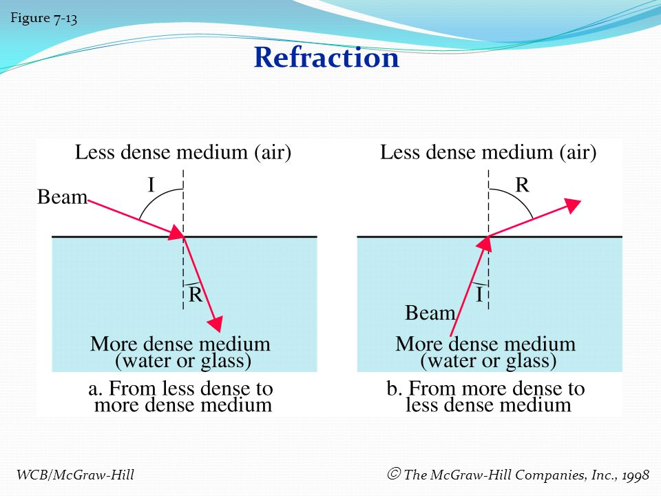 Refraction Figure 7-13 WCB/McGraw-Hill The McGraw-Hill Companies, Inc., 1998