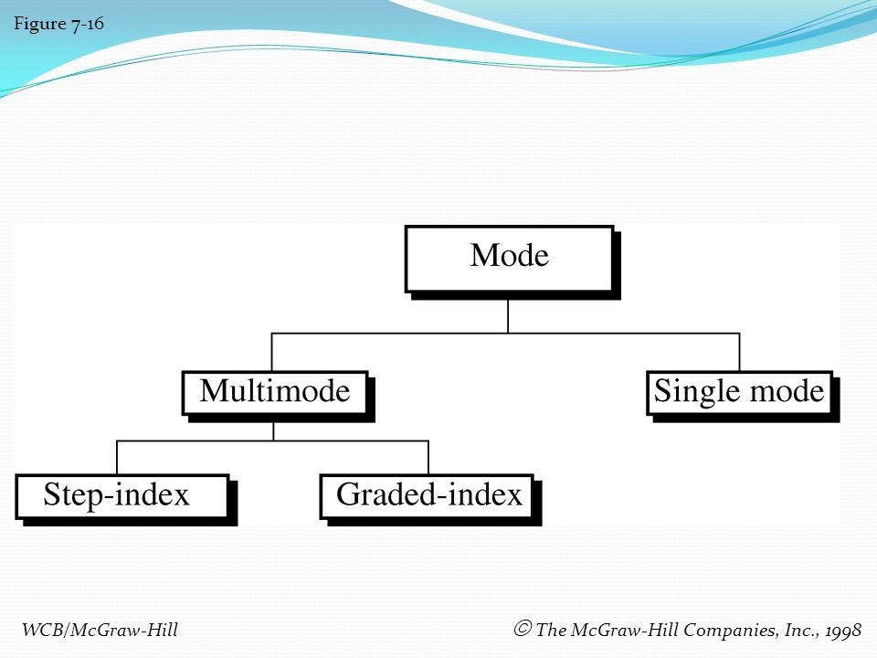 Figure 7-16 WCB/McGraw-Hill The McGraw-Hill Companies, Inc., 1998