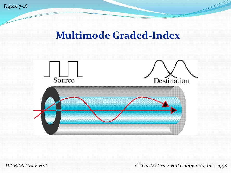 Multimode Graded-Index Figure 7-18 WCB/McGraw-Hill The McGraw-Hill Companies, Inc., 1998
