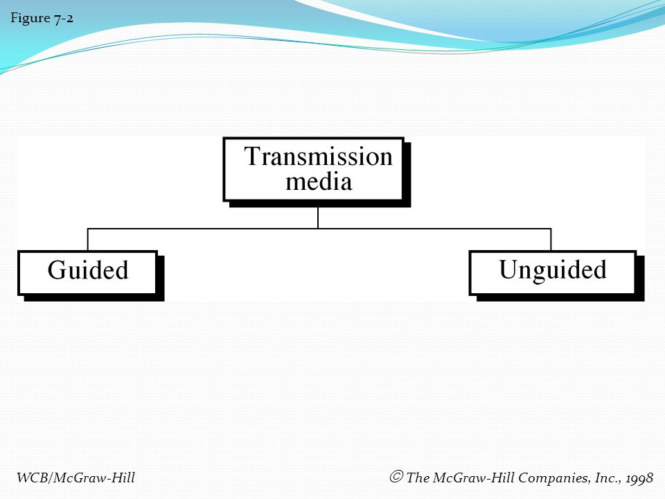 Figure 7-2 WCB/McGraw-Hill The McGraw-Hill Companies, Inc., 1998