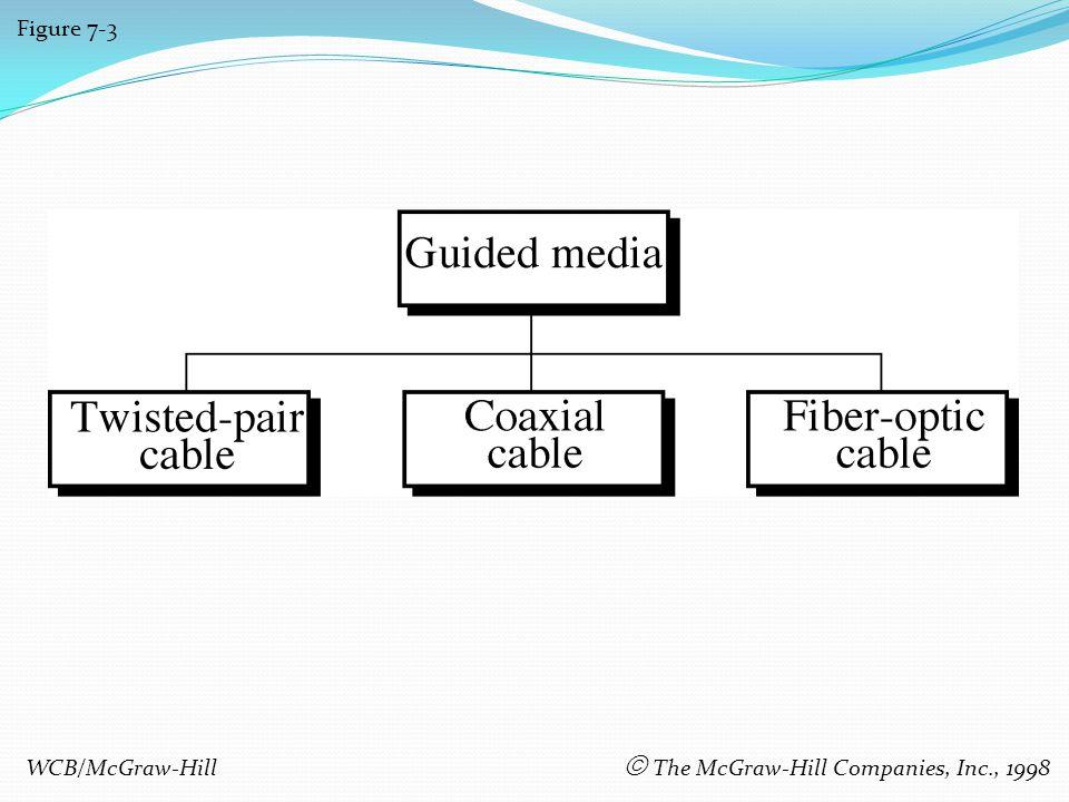 Figure 7-3 WCB/McGraw-Hill The McGraw-Hill Companies, Inc., 1998