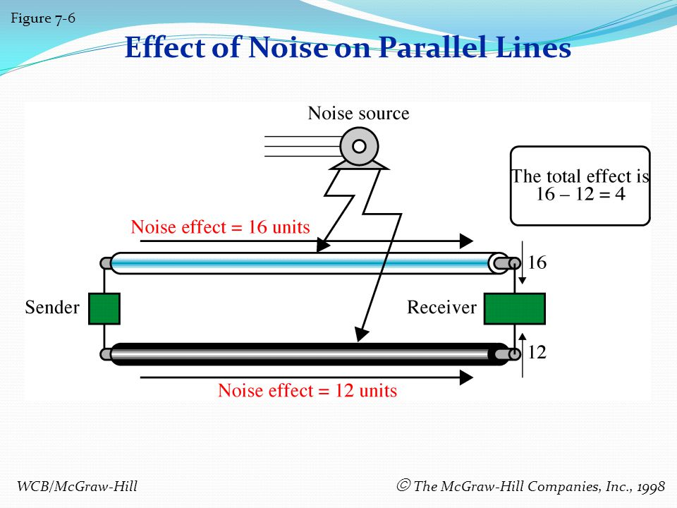 Effect of Noise on Parallel Lines Figure 7-6 WCB/McGraw-Hill The McGraw-Hill Companies, Inc., 1998