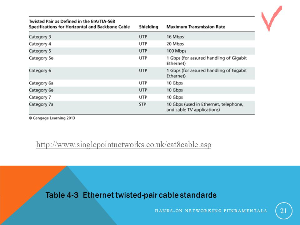 HANDS-ON NETWORKING FUNDAMENTALS 21 Table 4-3 Ethernet twisted-pair cable standards http://www.singlepointnetworks.co.uk/cat8cable.asp
