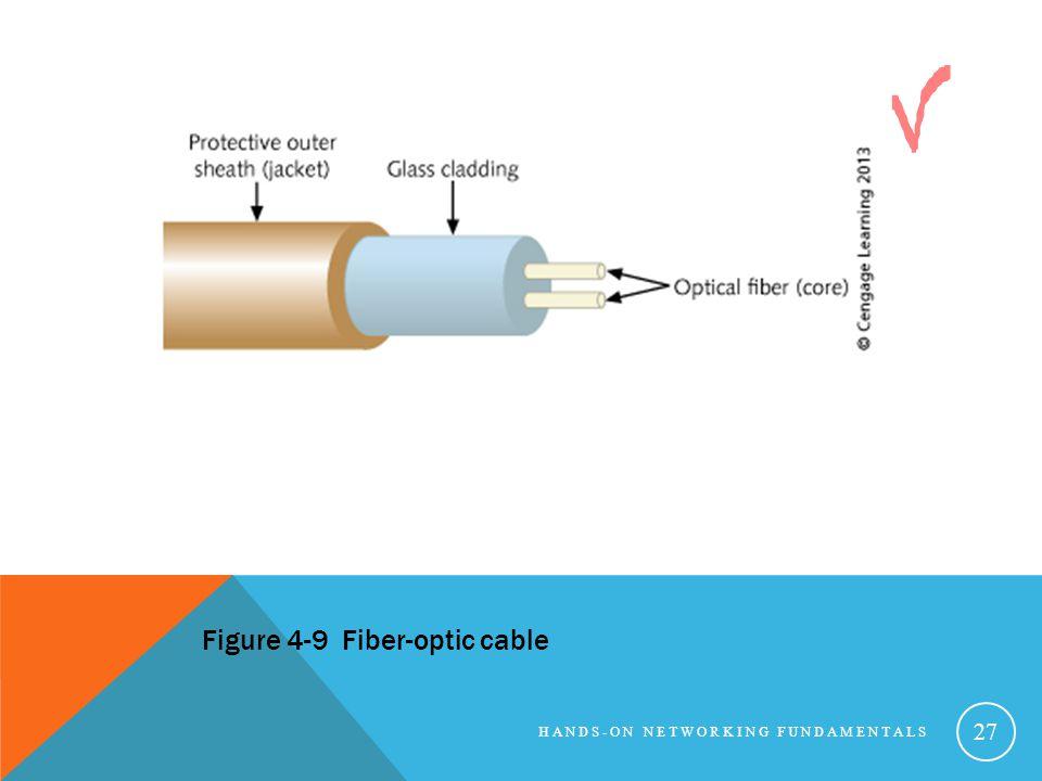 HANDS-ON NETWORKING FUNDAMENTALS 27 Figure 4-9 Fiber-optic cable