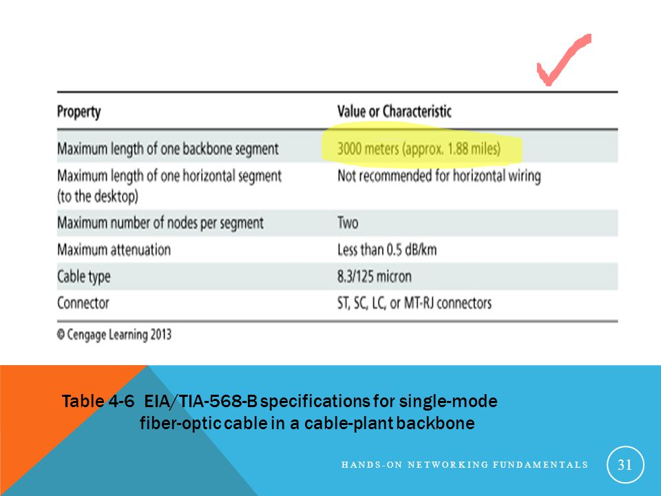 HANDS-ON NETWORKING FUNDAMENTALS 31 Table 4-6 EIA/TIA-568-B specifications for single-mode fiber-optic cable in a cable-plant backbone