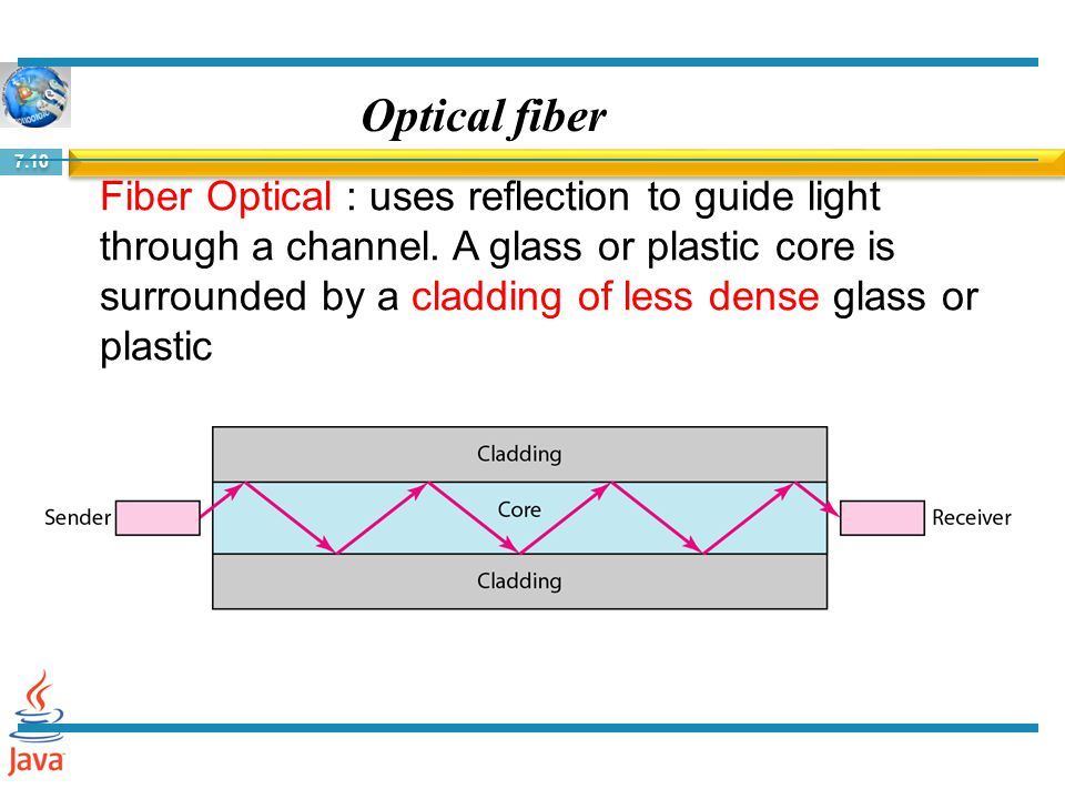 7.10 Optical fiber Fiber Optical : uses reflection to guide light through a channel. A glass or plastic core is surrounded by a cladding of less dense