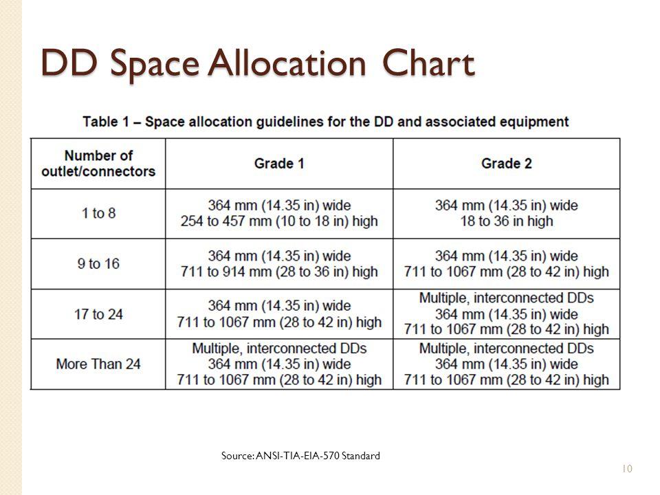 DD Space Allocation Chart 10 Source: ANSI-TIA-EIA-570 Standard
