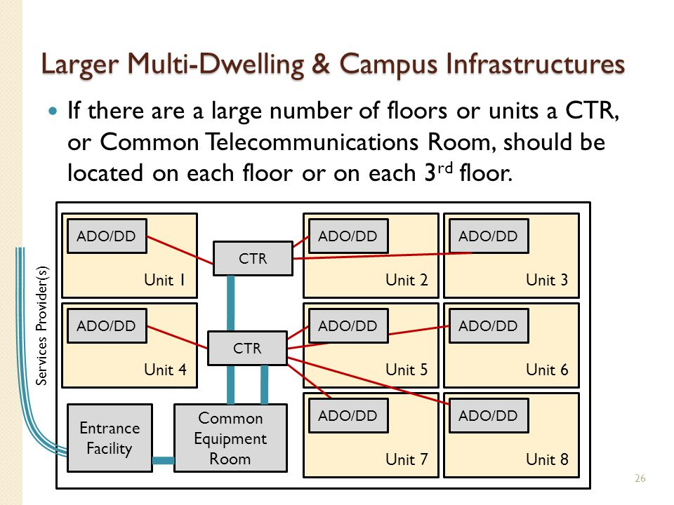 Larger Multi-Dwelling & Campus Infrastructures If there are a large number of floors or units a CTR, or Common Telecommunications Room, should be loca