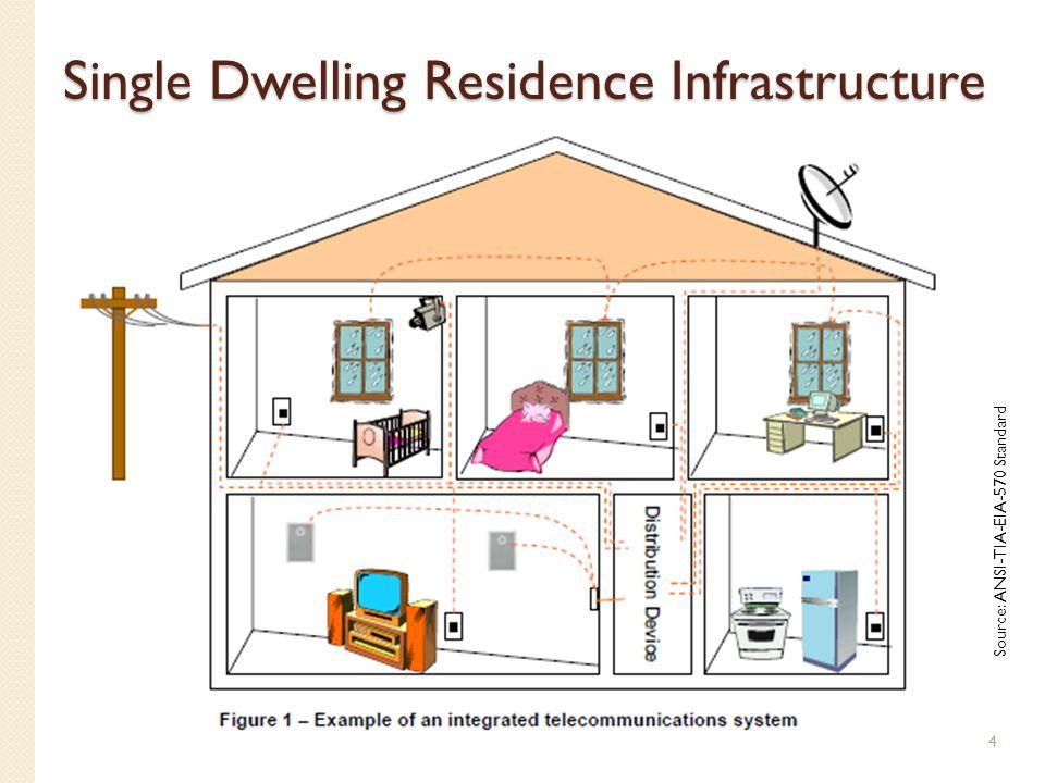 Single Dwelling Residence Infrastructure Source: ANSI-TIA-EIA-570 Standard 4