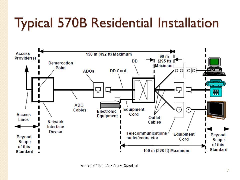 Typical 570B Residential Installation 7 Source: ANSI-TIA-EIA-570 Standard