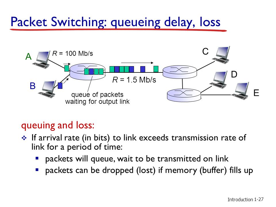 Introduction Packet Switching: queueing delay, loss A B C R = 100 Mb/s R = 1.5 Mb/s D E queue of packets waiting for output link 1-27 queuing and loss: If arrival rate (in bits) to link exceeds transmission rate of link for a period of time: packets will queue, wait to be transmitted on link packets can be dropped (lost) if memory (buffer) fills up