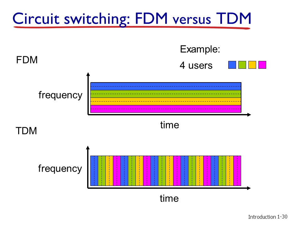 Introduction Circuit switching: FDM versus TDM FDM frequency time TDM frequency time 4 users Example: 1-30