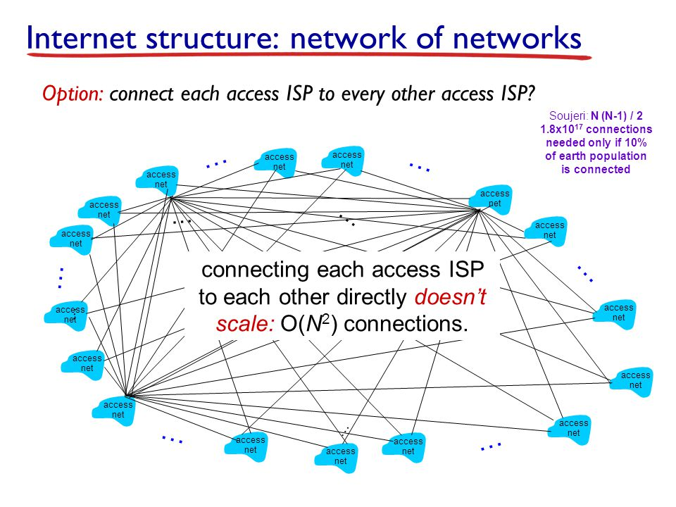 Internet structure: network of networks Option: connect each access ISP to every other access ISP.