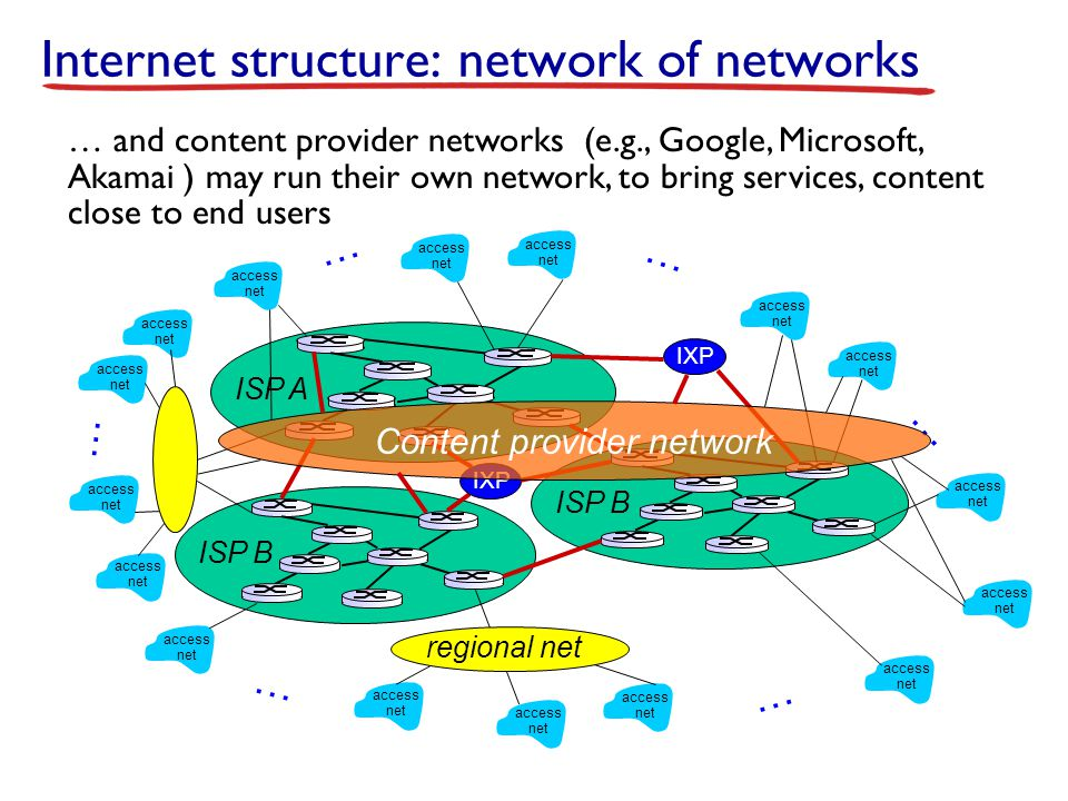 Internet structure: network of networks access net access net access net access net access net access net access net access net access net access net access net access net access net access net access net access net … … … … … … … and content provider networks (e.g., Google, Microsoft, Akamai ) may run their own network, to bring services, content close to end users ISP B ISP A ISP B IXP regional net Content provider network