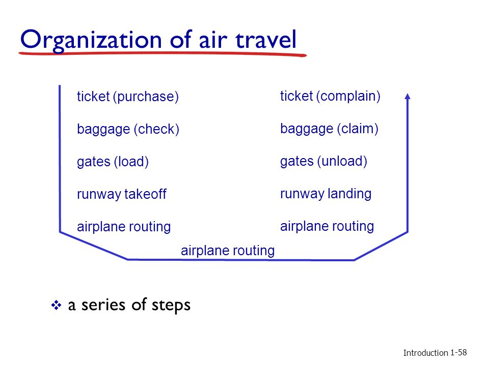 Introduction Organization of air travel a series of steps ticket (purchase) baggage (check) gates (load) runway takeoff airplane routing ticket (complain) baggage (claim) gates (unload) runway landing airplane routing 1-58