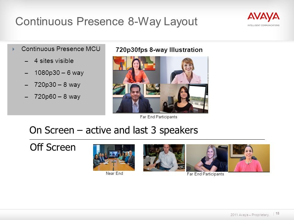2011 Avaya – Proprietary. Continuous Presence 8-Way Layout On Screen – active and last 3 speakers Off Screen Continuous Presence MCU – 4 sites visible