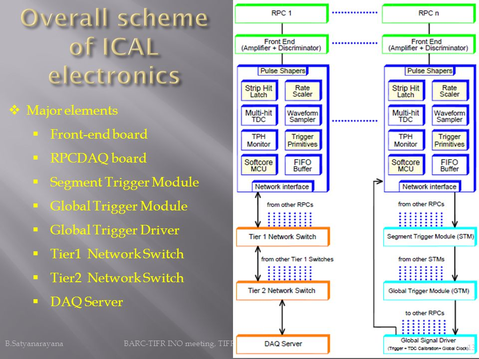 B.Satyanarayana BARC-TIFR INO meeting, TIFR, Mumbai November 9, 2012 Major elements Front-end board RPCDAQ board Segment Trigger Module Global Trigger Module Global Trigger Driver Tier1 Network Switch Tier2 Network Switch DAQ Server 13