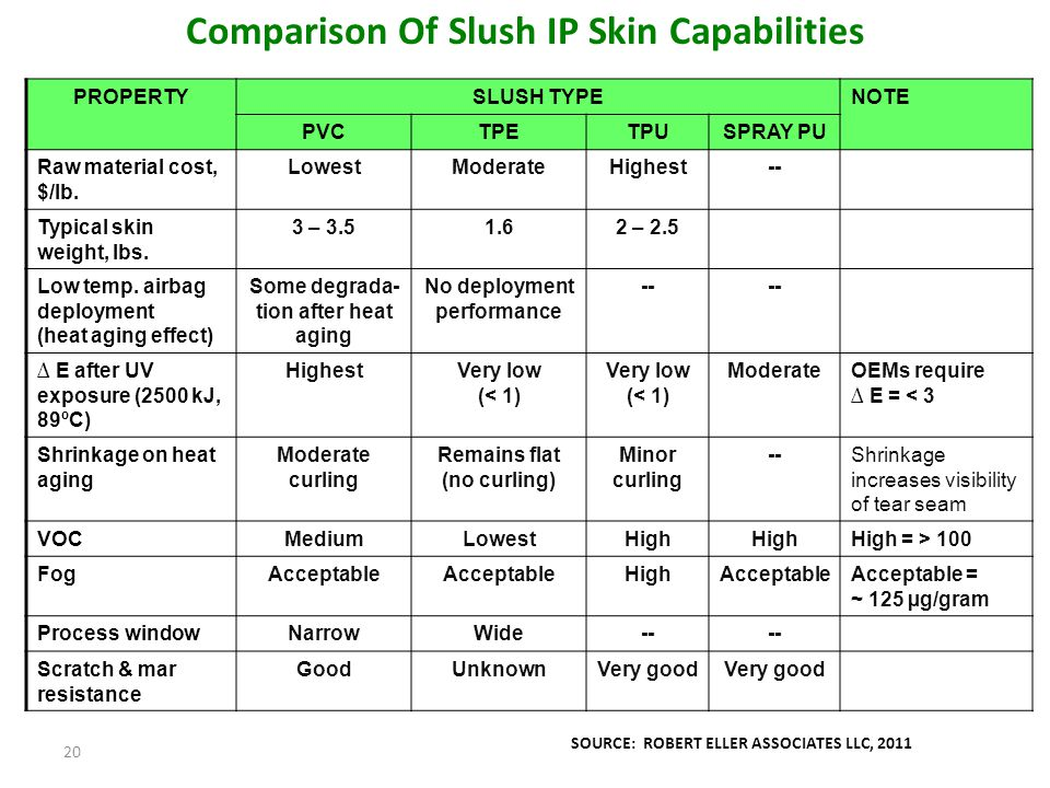 20 Comparison Of Slush IP Skin Capabilities PROPERTYSLUSH TYPENOTE PVCTPETPUSPRAY PU Raw material cost, $/lb. LowestModerateHighest-- Typical skin wei