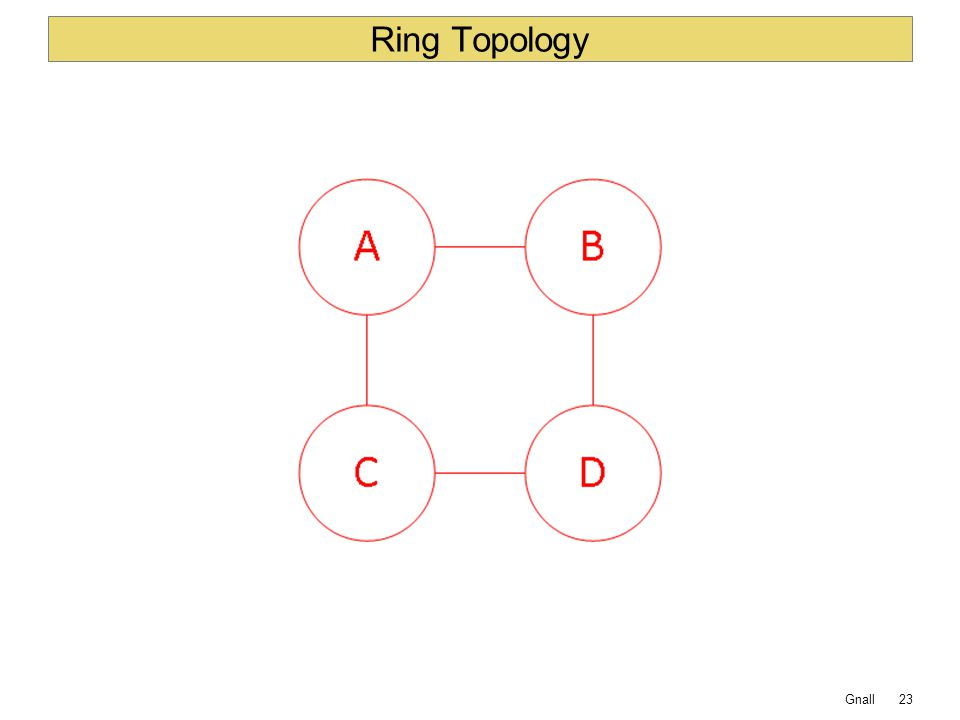 Gnall Ring Topology 23