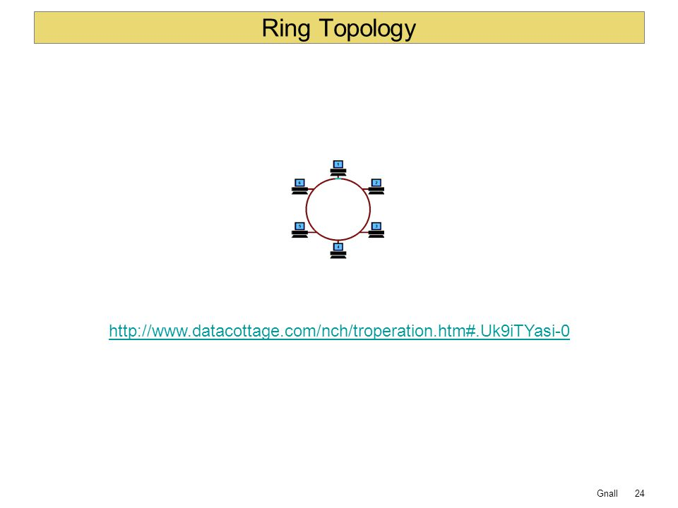 Gnall Ring Topology 24 http://www.datacottage.com/nch/troperation.htm#.Uk9iTYasi-0