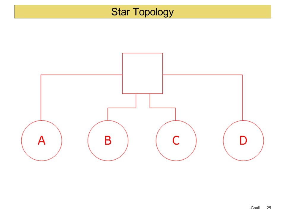 Gnall Star Topology 25