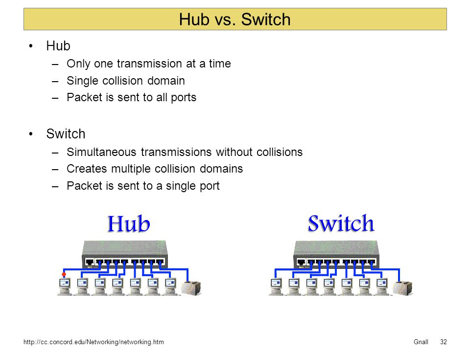 Gnall Hub vs. Switch Hub –Only one transmission at a time –Single collision domain –Packet is sent to all ports Switch –Simultaneous transmissions wit