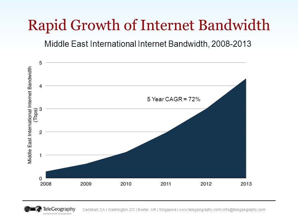 Carlsbad, CA   Washington, DC   Exeter, UK   Singapore   www.telegeography.com   info@telegeography.com Intra-Middle East Capacity Rising Rapidly… Growth in International Internet Bandwidth Connected to the Middle East by Region