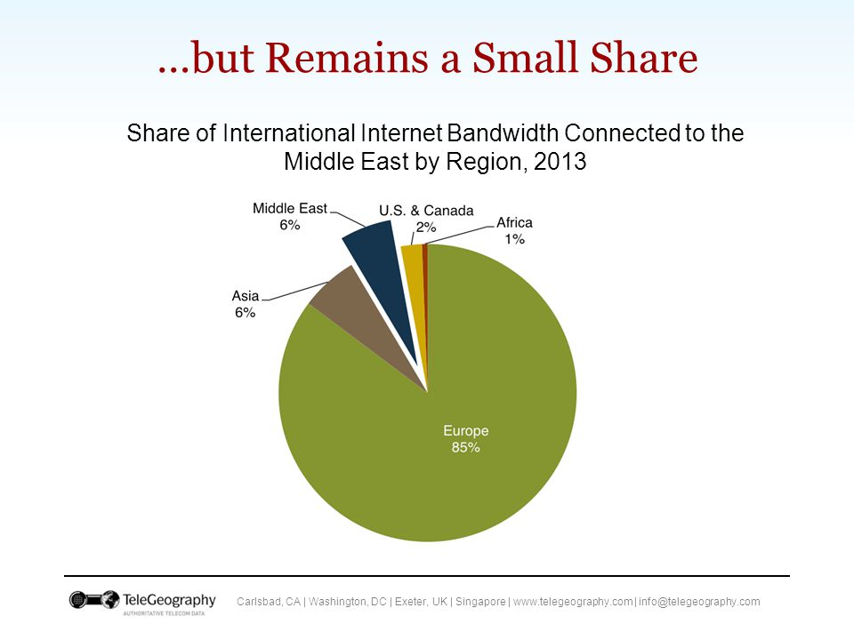 Carlsbad, CA | Washington, DC | Exeter, UK | Singapore | www.telegeography.com | info@telegeography.com …but Remains a Small Share Share of International Internet Bandwidth Connected to the Middle East by Region, 2013