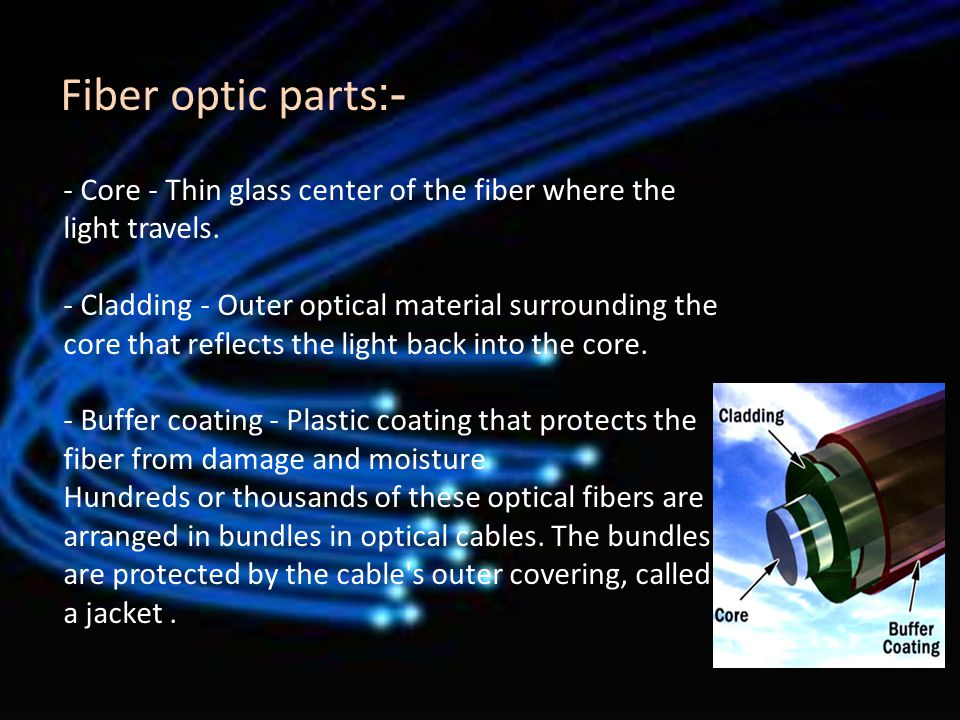 - Core - Thin glass center of the fiber where the light travels. - Cladding - Outer optical material surrounding the core that reflects the light back