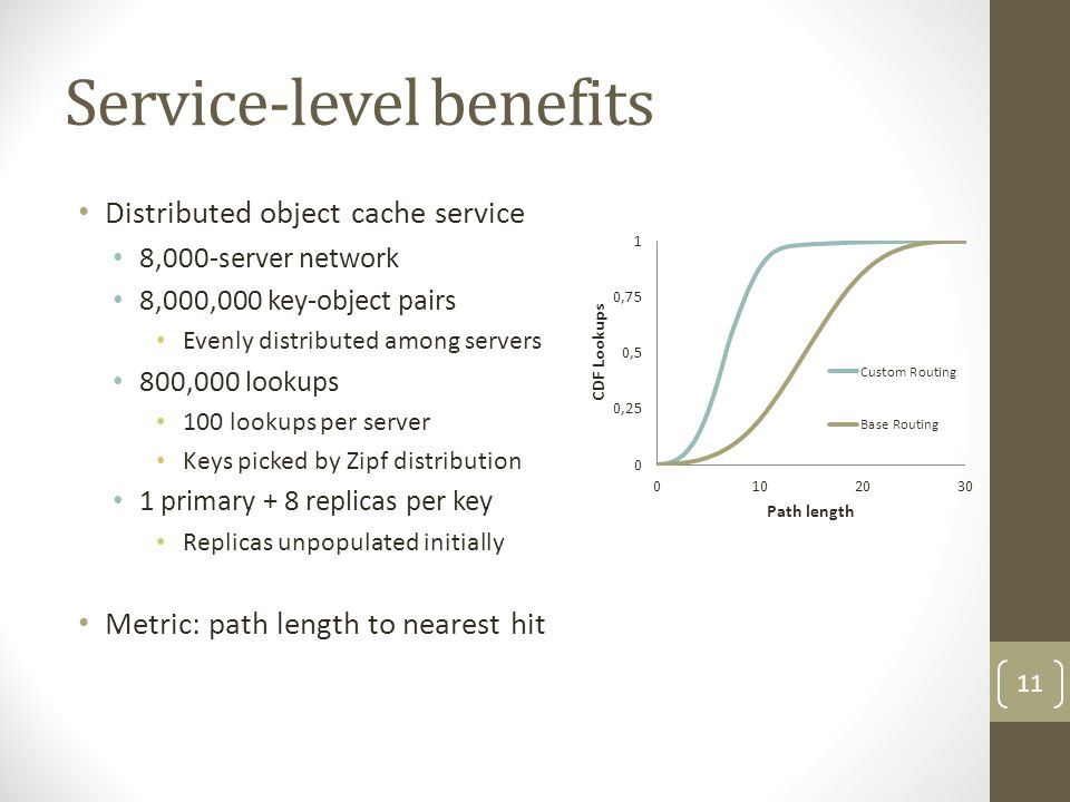 Service-level benefits Distributed object cache service 8,000-server network 8,000,000 key-object pairs Evenly distributed among servers 800,000 lookups 100 lookups per server Keys picked by Zipf distribution 1 primary + 8 replicas per key Replicas unpopulated initially Metric: path length to nearest hit 11