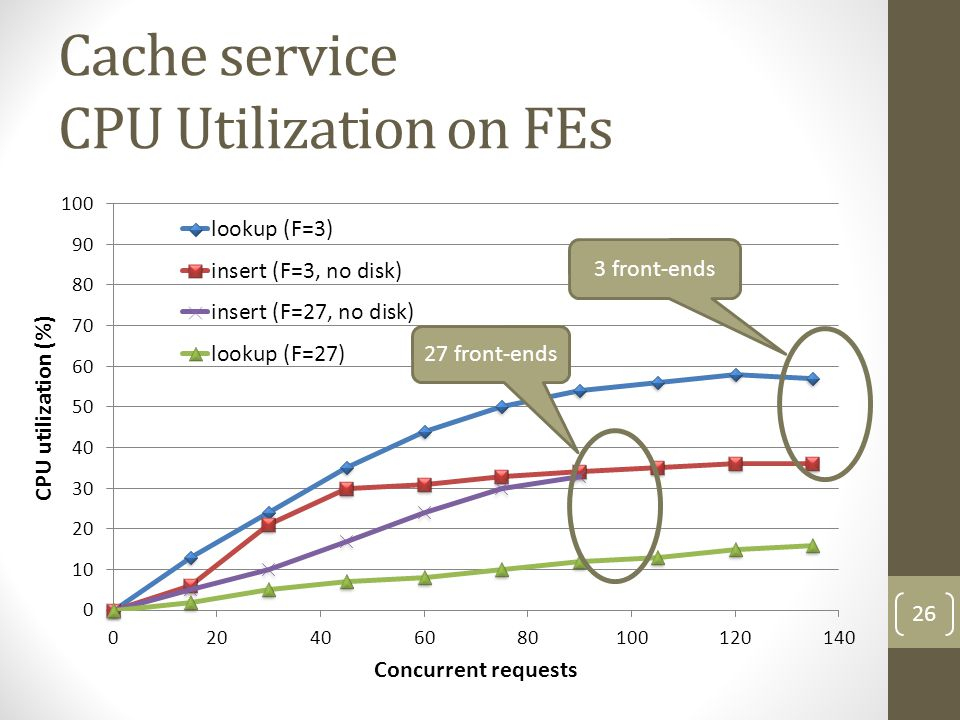 Cache service CPU Utilization on FEs 3 front-ends 27 front-ends 26